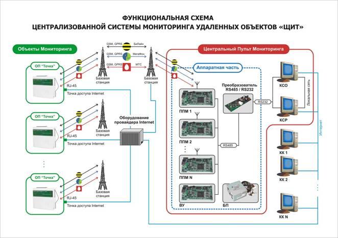 http://distkontrol.ru/images/img/s1.jpg